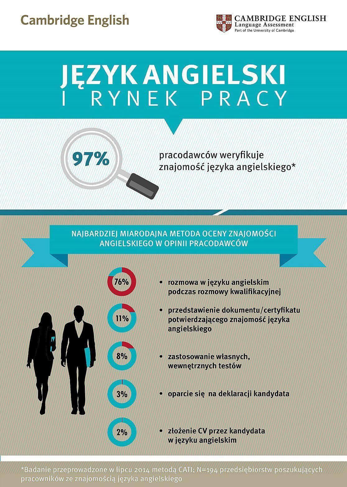 Cambridge English jezyk angielski i rynek pracy infografika 2